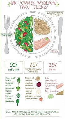 Good nutrition is all about making sure you are eating a balanced diet. Nutrition is vital for living a healthy life. A healthy mindset can add years to your life and life to your years! In order t… Healthy Recipes, Healthy Habits, Get Healthy, Healthy Tips, Healthy Choices, Eating Healthy, Healthy Dishes, Healthy Meals, Motivation For Healthy Eating
