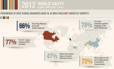 A recent study of 18-24 year old American high school graduates commissioned by education nonprofit World Savvy (www.worldsavvy.org), with support from the International Baccalaureate Organization (www.ibo.org), shows a desire among young people to learn more about global topics, but a conspicuous lack of instruction within American schools to satisfy these needs. The resulting lack of global competency skills can make it difficult for young Americans to thrive in an increasingly global…