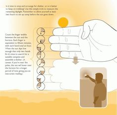 Estimate-remaining-sunlight. Each finger is 15 min. This diagram shows 2 hours of daylight left.