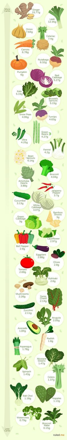 Want to know the best vegetables for a low-carb or ketogenic diet? Check our our list! Shared via @ruledme