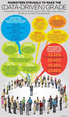 Infographic: Marketers Struggle to Make the (Data-Driven) Grade - Direct Marketing News