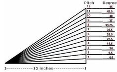 Converting roof pitch to degrees is easy by using this chart below.