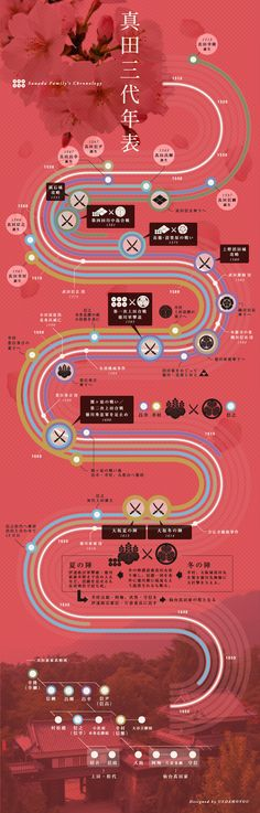 Sanada Family's Chronology 真田三代年表 | ウエダモヨウ 信州長野県上田市の情報発信サイト #japan #nagano #ueda…