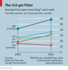 Everyone is exercising more than they did ten years ago. Except the poor. Why? http://econ.st/1SnxfLq