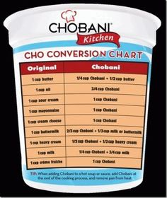 Use Greek yogurt instead of...chart by beatrice