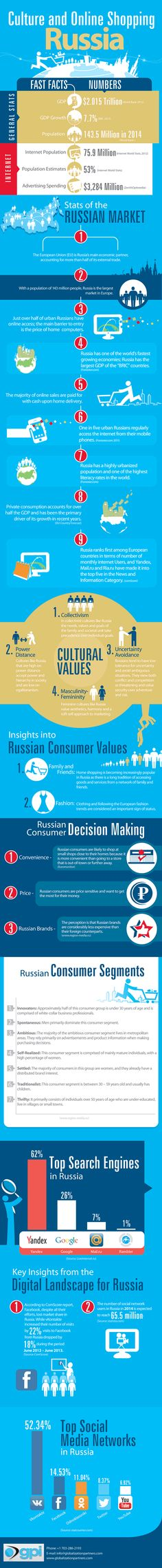 """[infographic] """"Culture and Online shopping in Russia"""" Jun-2014 by Globalizationpartners.com – Top Search Engine & Social Networks market share in Russia"""