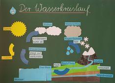 Das #schnippeln in den Ferien hat sich gelohnt. #wasserkreislauf #sachunterricht #klasse3 #wasser #grundschule #grundschulalltag…