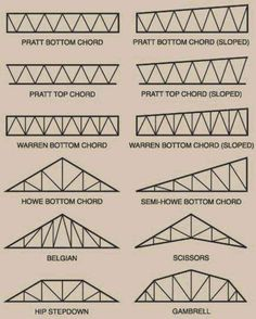 Different Types Of Roof Trusses Ppt Steel Trusses, Steel Barns, Roof Trusses, Metal Building Kits, Metal Building Homes, Steel Structure Buildings, Metal Structure, Roof Truss Design, Steel Frame Construction
