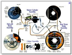 Mechanical Engineering How Your Brake System Works