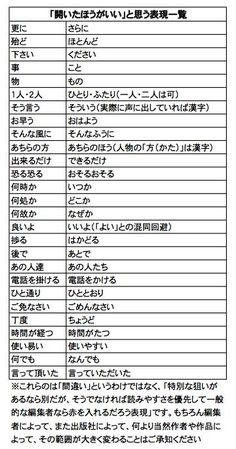 Japanese Grammar, Japanese Language, Note Memo, Vocabulary Words, Design Reference, Survival Tips, Embedded Image Permalink, Trivia, Good To Know
