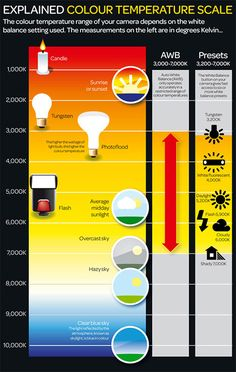 Color Temperature Explained For Lighting & Photography Digital Camera World