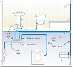 Home-run manifold system  Every line is separate, clean & pretty simple to fix. Cheaper & faster to fix. A must for those simplifying a home.