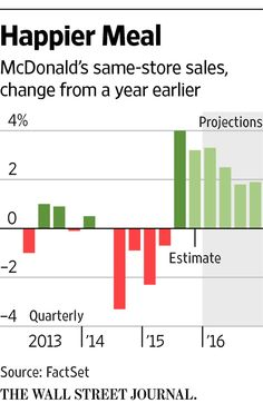 Why McDonald's gains have room to run http://on.wsj.com/20p7pr0  via @WSJ