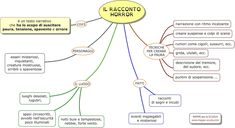 Mappa concettuale sul RACCONTO HORROR        STAMPARE LA MAPPA:  1) Clicca sulla mappa (in modo che si ingrandisca); 2) clicca col tasto de...