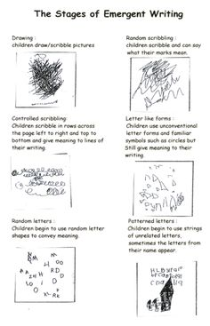 This picture comes from an article explaining the different stages of emergent literacy. I like this picture because it is a perfect example of how students develop through those different emergent literacy stages. It also explains each picture as well. Kindergarten Writing, Kindergarten Literacy, Early Literacy, Teaching Writing, Literacy Activities, Writing Area, Pre Writing, Writing Skills, Writing Practice