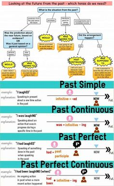 English grammar is the body of rules that describe the structure of expressions in the English language. ✌- Learn to speack english easy - Receive now your gift free for education here -✌ resources teaching resources free printable English Grammar Tenses, Teaching English Grammar, English Verbs, Grammar Lessons, English Language Learning, English Phrases, English Writing, English Study, English Vocabulary