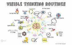Visible thinking routines #sekelcastillo vía @cristobalcobo #edtech