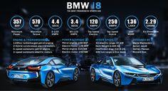 BMW – The Most Progressive Sports Car Infographic - Workshop On Wheelz Bmw I8, Super Sport Cars, Infographic, Engineering, Workshop, Connect, Sports, India, Facebook
