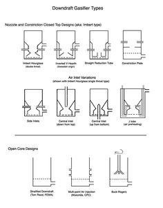Different downdraft gasifier designs.