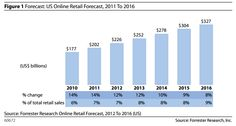 Great study on how US online retail sales will reach $327 billion by 2016 via Mashable.