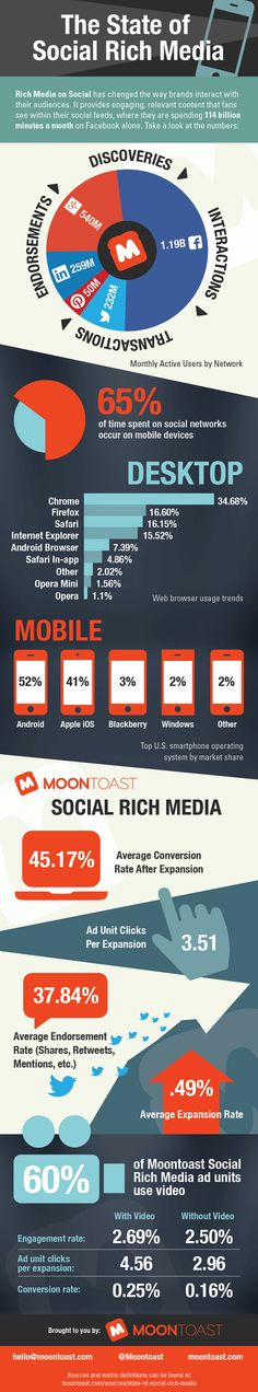 The State of Social Rich Media: Mobile Is Social and Social Is Mobile [Infographic]
