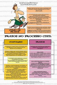Prazos No Processo Civil