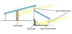 Passive Solar Gain