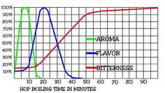 Home Brew Forums: Hop Addition Timing