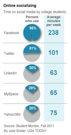 College Student Social Media Usage