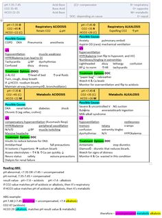 acid base cheat sheet with reading ABGs Med Surg Nursing, Nursing Exam, Nursing Cheat Sheet, Lpn Schools, Medical Surgical Nursing, Nursing School Notes, Critical Care Nursing, Pharmacology Nursing, Pediatric Nursing