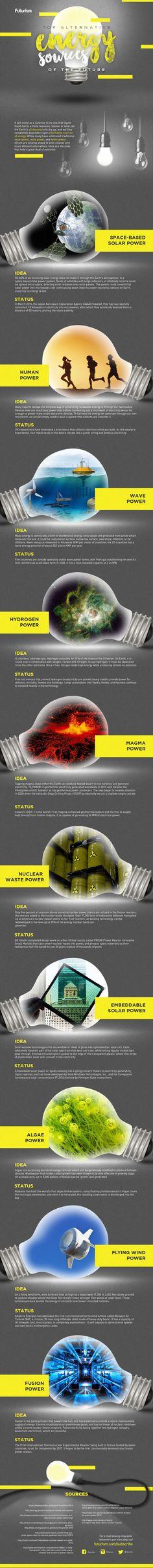 Renewable Energy Sources Of Tomorrow
