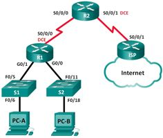 Chapter download from the new ccent ccna icnd1 100 105 official ccna rse lab 8144 troubleshooting dhcpv4 topology addressing table objectives part 1 build the network and configure basic device settings part 2 fandeluxe Gallery