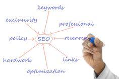 Ich persönlich finde es unheimlich wichtig, mit der Keyword-Recherche zu beginnen, bevor Du überhaupt eine Domain registrierst und mit dem Schreiben beginnst. Mithilfe ausgewählter Keywords kannst Du nämlich Deine spätere URL bestimmen und so direkt für die Suchmaschinen aufbereiten. Idealerweise befindet sich Dein ausgewähltes Hauptkeyword direkt in der URL Deines zukünftigen Blogs. Die Relevanz innerhalb der Suchmaschinen, v.a. Google, kann dadurch erheblich gesteigert werden.