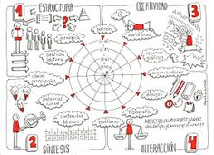 A Large Scope For Mind Uses and Benefits Visual Literacy, Visual Learning, Fernando Lopez, Formation Management, Visible Thinking, Sketch Notes, Design Thinking, Things To Think About, Doodles