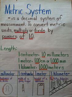 metric measurement anchor chart - Google Search