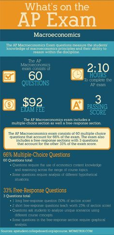 AP Exam: The AP Macroeconomics exam measures the students' knowledge of macroeconomics principles and their ability to reason within the discipline. The AP Macroeconomics exam consists of 60 questions is takes 2 hours and 10 minutes to complete. Ap Biology, Ap Chemistry Exam, Teaching Biology, Teaching Economics, Biology Classroom, Chemistry Lessons, Teaching Geography, Biology Teacher, Ela Classroom