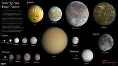 Solar System's Major Moons. (Data from NASA/JPL. Montage by Emily Lakdawalla, The Planetary Society)