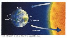 Rotation: A rotation is the spinning of Earth on its axis. This creates day and night on Earth. It takes Earth 24 hours to rotate once, known as a day. Earth Day And Night, Sun And Earth, What Causes Seasons, Solar System Scope, Earth For Kids, Axial Tilt, The Lord, Study Flashcards, Modern Physics