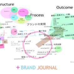 Donabedian Model on Branding