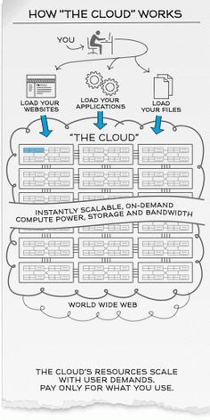 """Top 5 cloud features executives need to know + Infographic: How """"The Cloud"""" Works"""