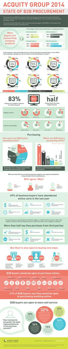 INFOGRAPHIC: 2014 State of B2B Procurement - Acuity Group | The Marketing Technology Alert | Scoop.it