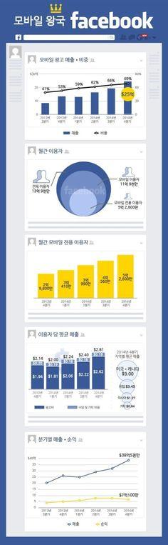 [인포그래픽]모바일 왕국 페이스북