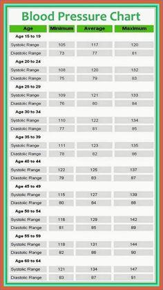 Blood Pressure Chart, Blood Pressure Remedies, Lower Blood Pressure, High Blood Pressure Medication, Blood Pressure Medicine, Health Facts, Health And Nutrition, Health Tips, Student Nurse