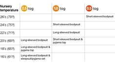 What to wear under a Baby Sleep Bag chart