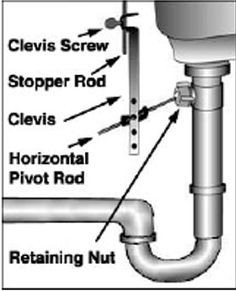 43 best instruction on how to fix leaks pipes showers garbage rh pinterest com