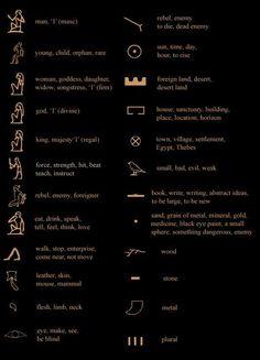 Some common hieroglyphic determinatives