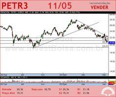 PETROBRAS - PETR3 - 11/05/2012