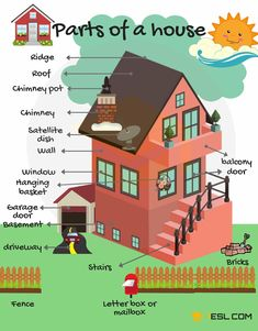 Parts of A House! List of different parts of the house in English with pictures and examples. Being able to refer to the parts of a house with their correct Eng English Verbs, Learn English Grammar, English Writing Skills, English Vocabulary Words, English Phrases, Learn English Words, Learning English For Kids, English Lessons For Kids, Kids English