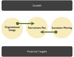 Strategic Role of Recruitment