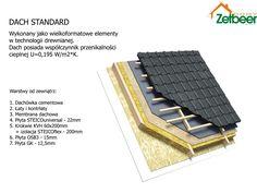 Przekrój przez typową konstrukcję dachu w technologii ZetbeerDOMY przy zastosowaniumateriałów izolacyjnych STEICO